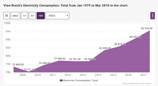 figure 6 electricity consumption